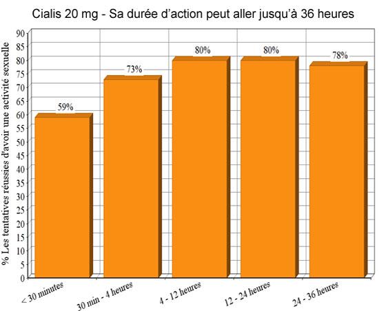 Temps de réaction Cialis - 36 heures