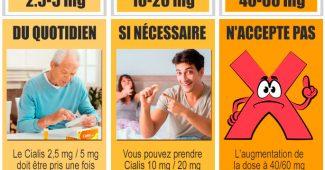 cialis dose recommandée