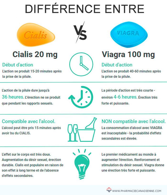 différence entre viagra et cialis